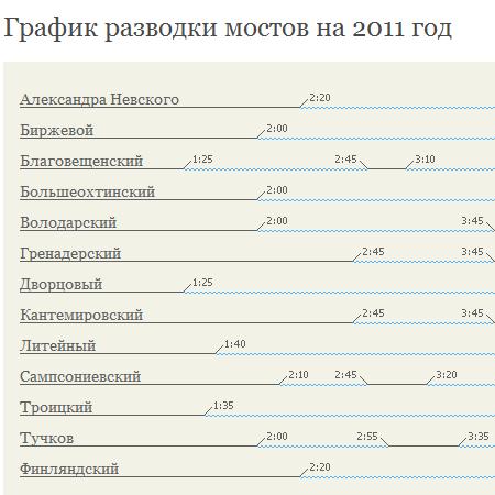 Screenshot сайта razvodka-mostov.ru. Данные представлены фоновыми изображениями