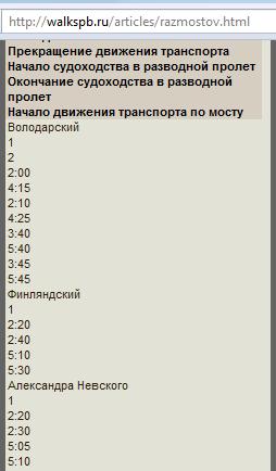 Страница http://walkspb.ru/articles/razmostov.html в мобильном браузере Opera Mini 4